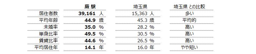 蕨 不動産投資分析