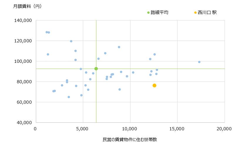 西川口 不動産投資分析