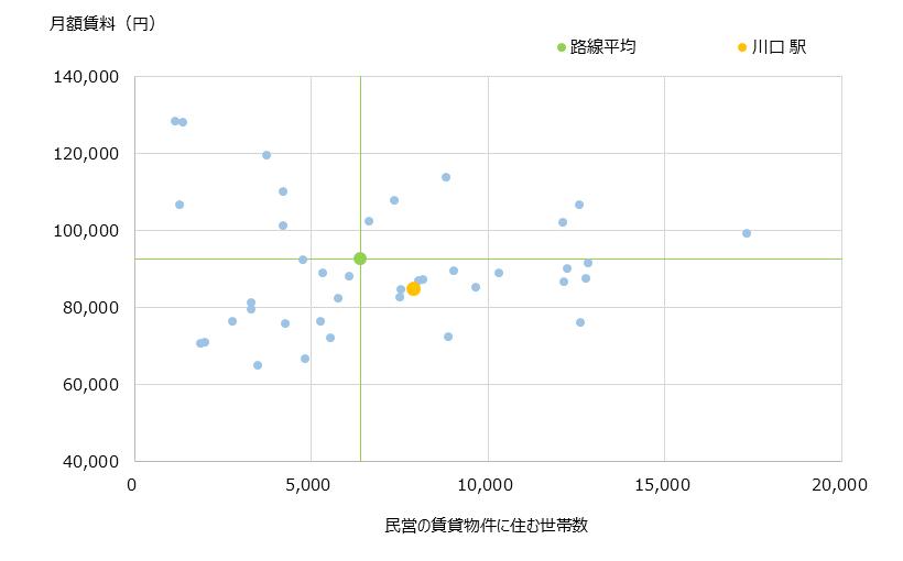 川口 不動産投資分析