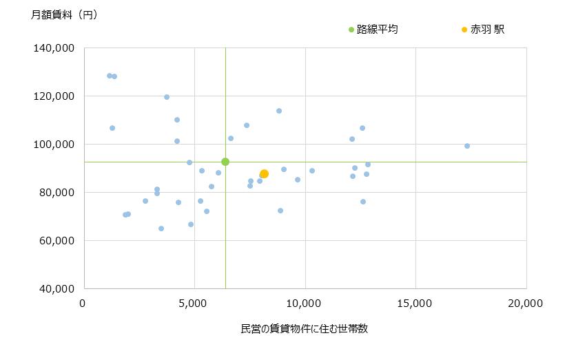 赤羽 不動産投資分析