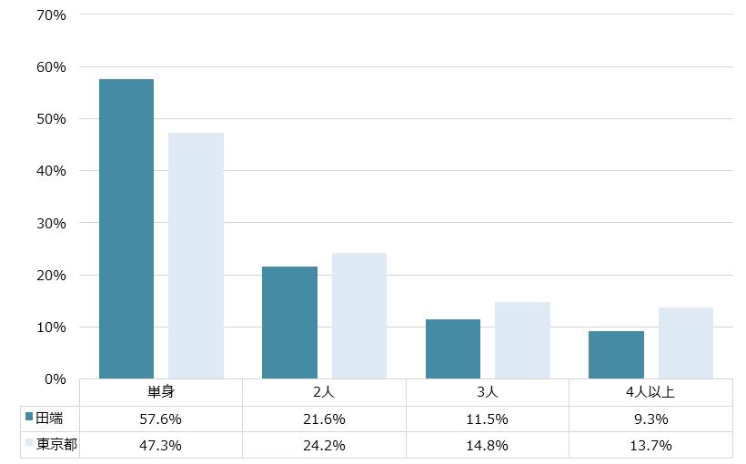 田端 不動産投資分析