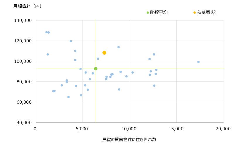 秋葉原 不動産投資分析