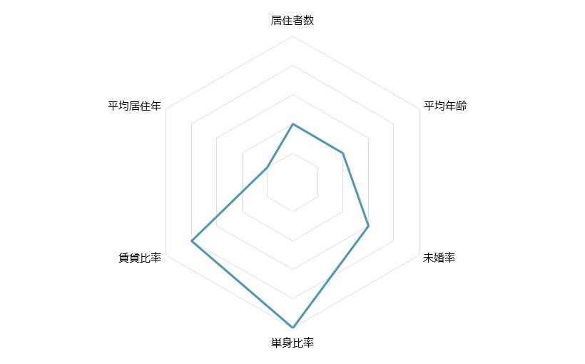 神田 不動産投資分析