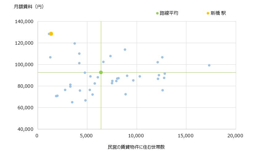 新橋 不動産投資分析