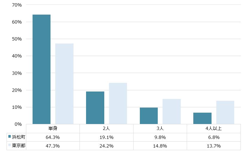 浜松町 不動産投資分析