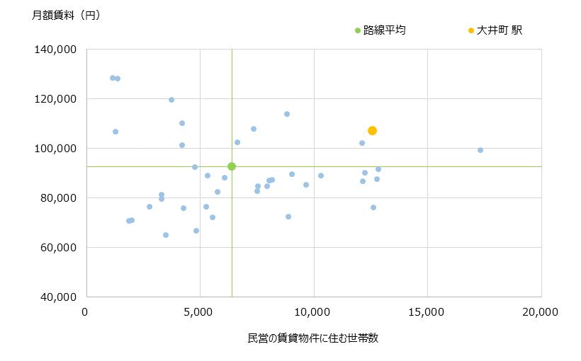 大井町 不動産投資分析