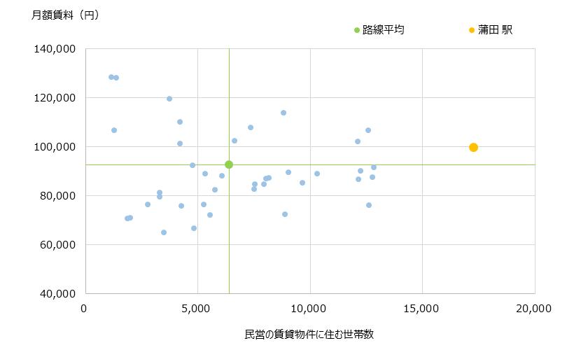 蒲田 不動産投資分析