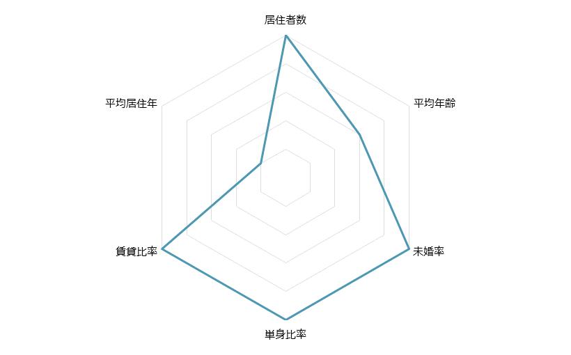 川崎 不動産投資分析