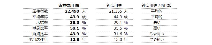 東神奈川 不動産投資分析