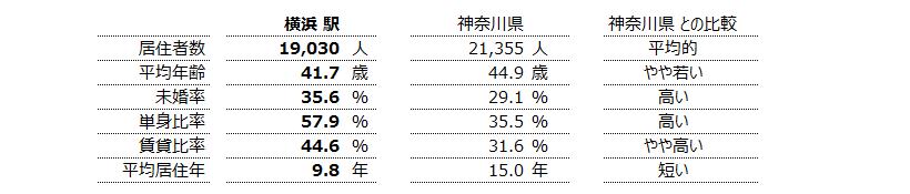 横浜 不動産投資分析