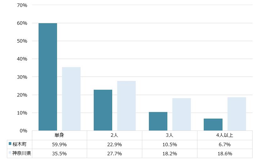 桜木町 不動産投資分析