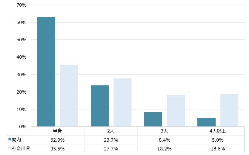 関内 不動産投資分析