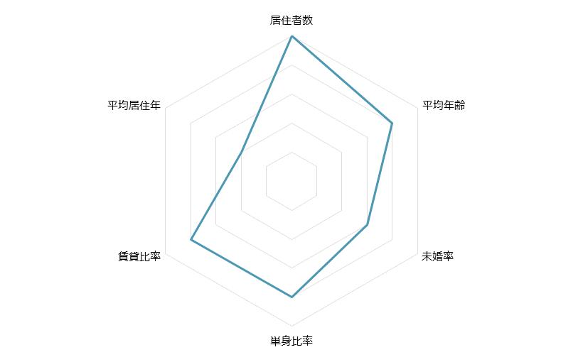 石川町 不動産投資分析