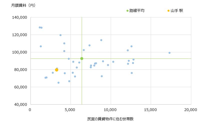 山手 不動産投資分析
