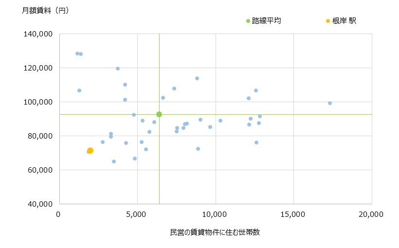 根岸 不動産投資分析