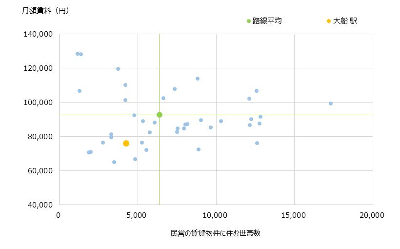 大船 不動産投資分析