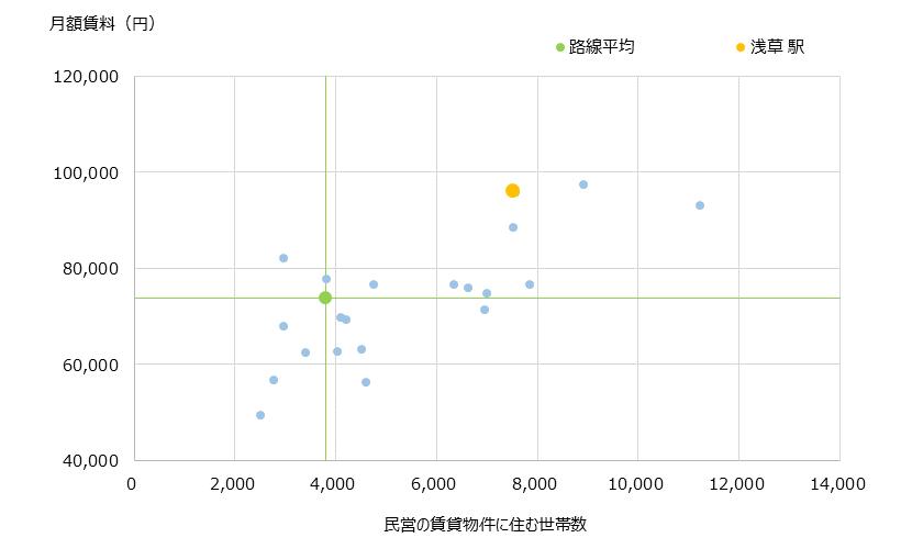 浅草 不動産投資分析