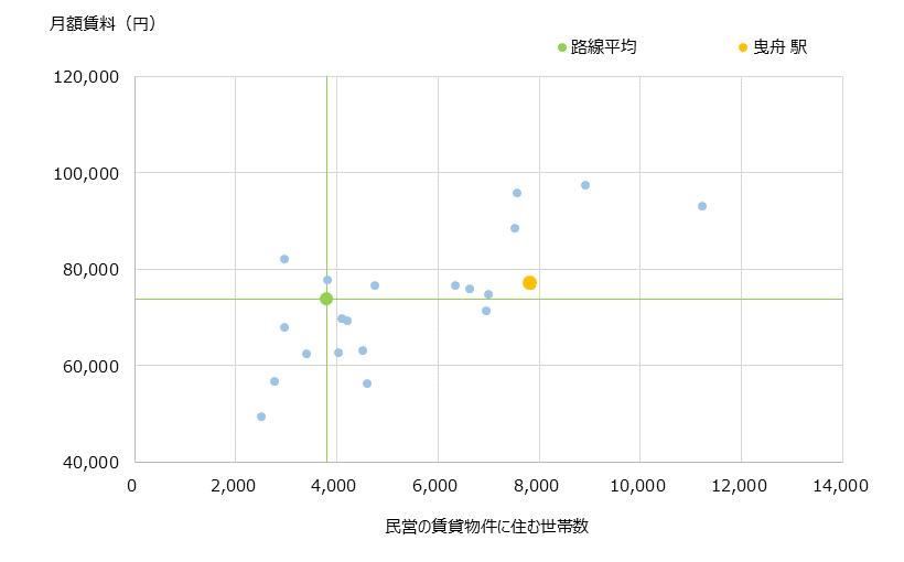 曳舟 不動産投資分析