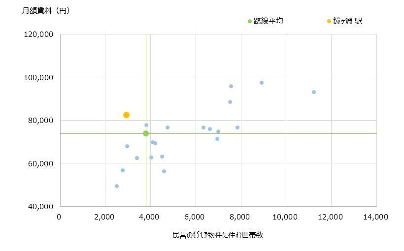 鐘ヶ淵 不動産投資分析