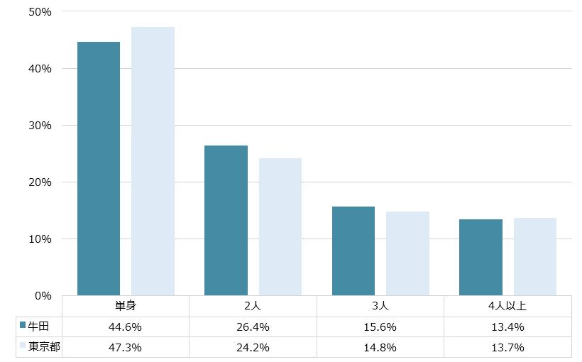 牛田 不動産投資分析