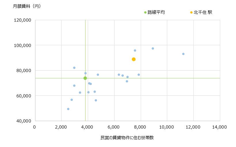 北千住 不動産投資分析