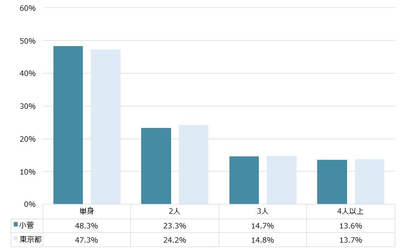 小菅 不動産投資分析