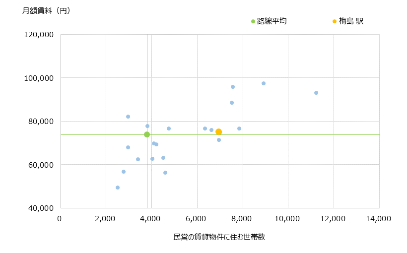 梅島 不動産投資分析