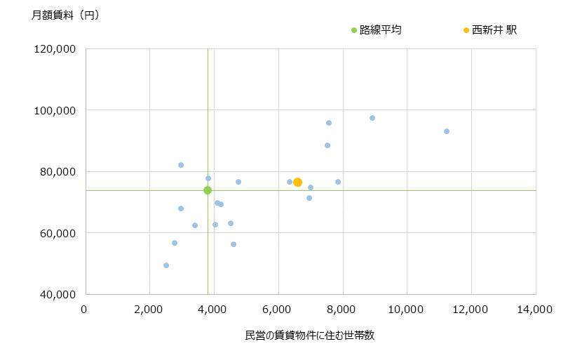 西新井 不動産投資分析
