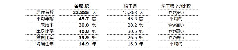 谷塚 不動産投資分析
