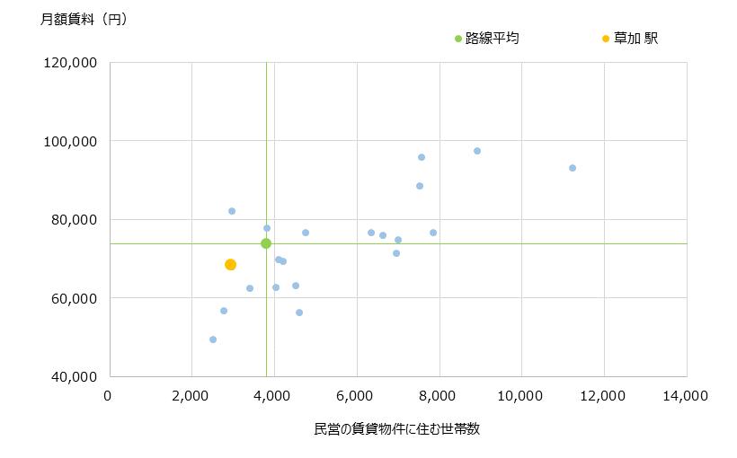 草加 不動産投資分析