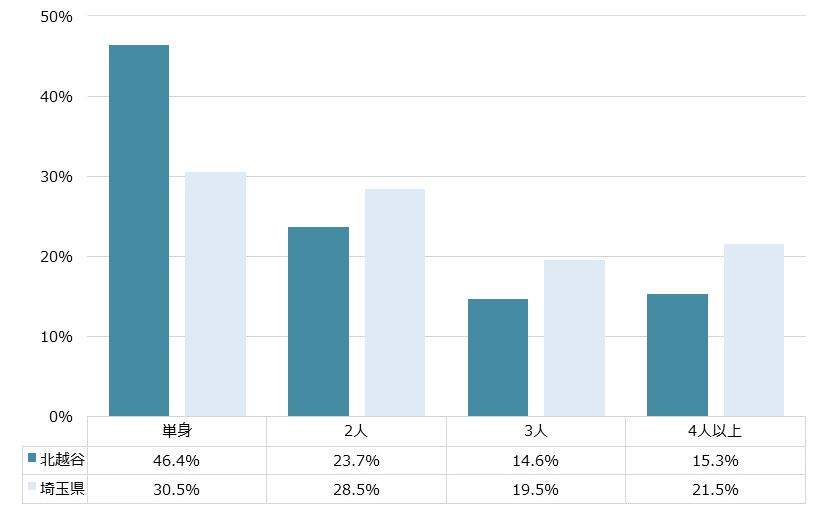 北越谷 不動産投資分析