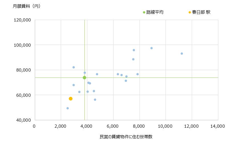 春日部 不動産投資分析