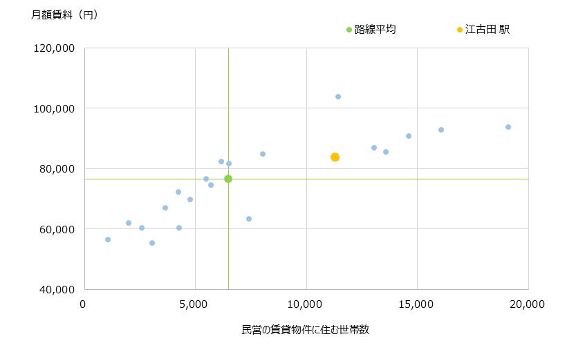 江古田 不動産投資分析