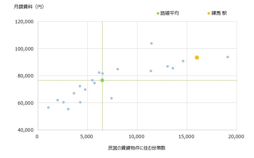 練馬 不動産投資分析
