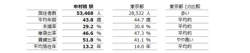 中村橋 不動産投資分析