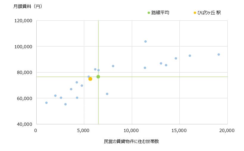 ひばりヶ丘 不動産投資分析
