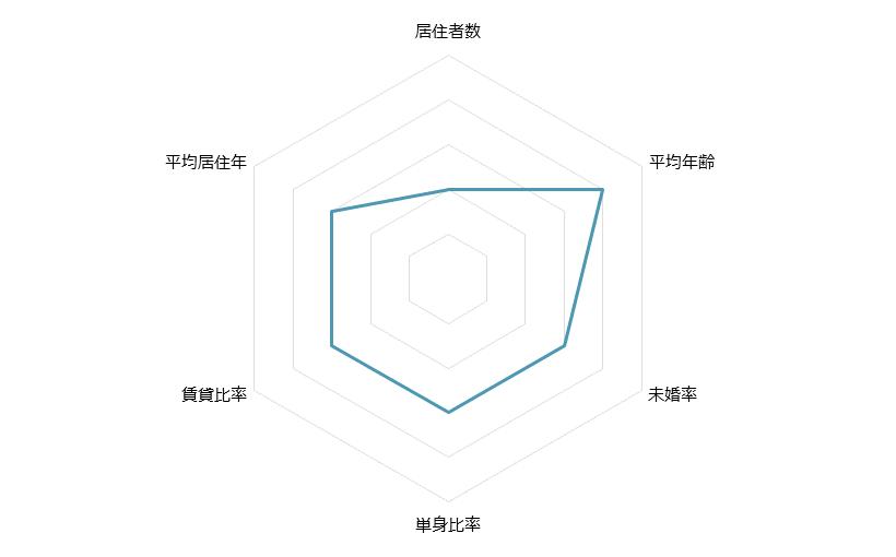 秋津 不動産投資分析