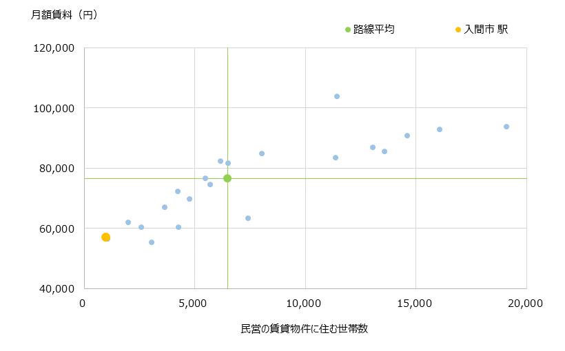入間市 不動産投資分析