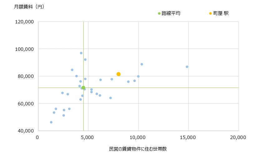 町屋 不動産投資分析