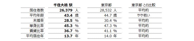 千住大橋 不動産投資分析