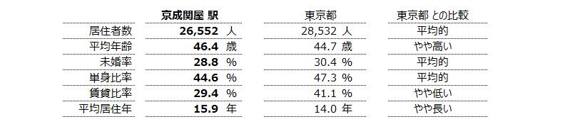 京成関屋 不動産投資分析