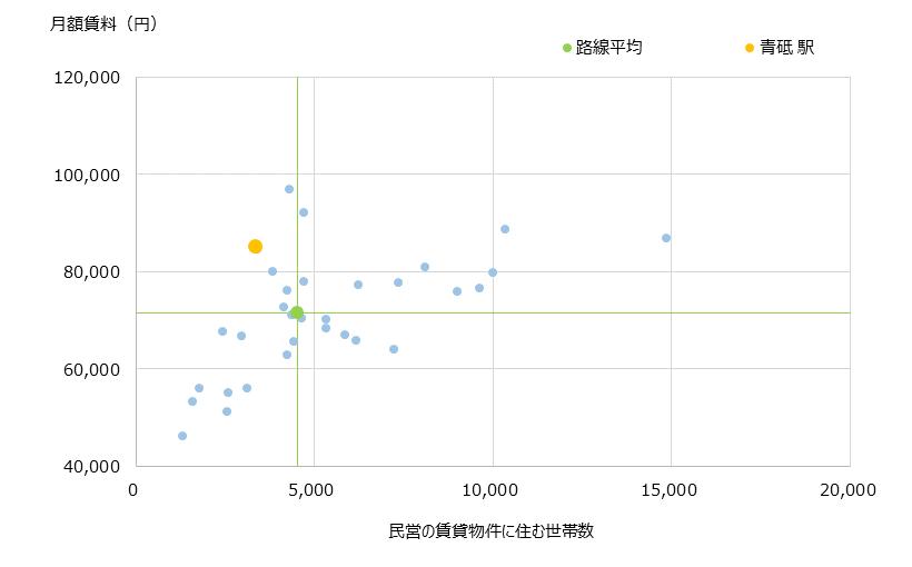 青砥 不動産投資分析
