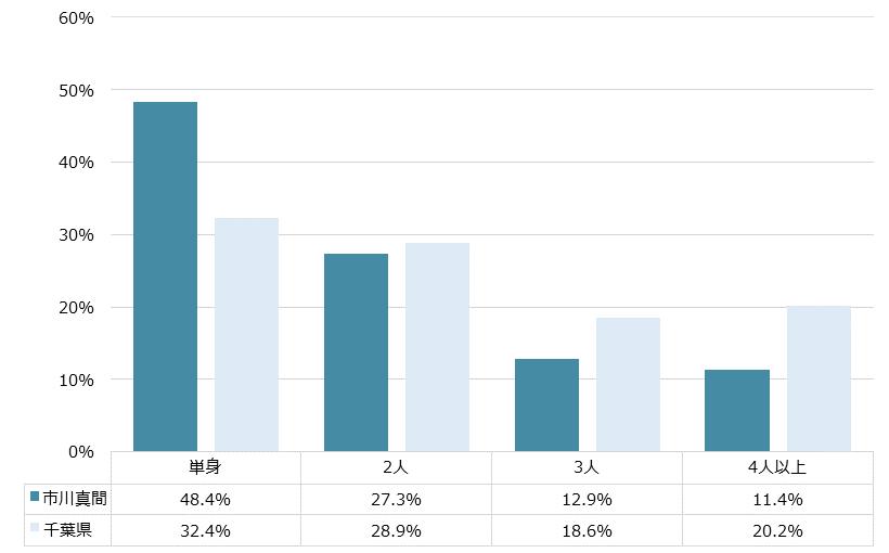 市川真間 不動産投資分析