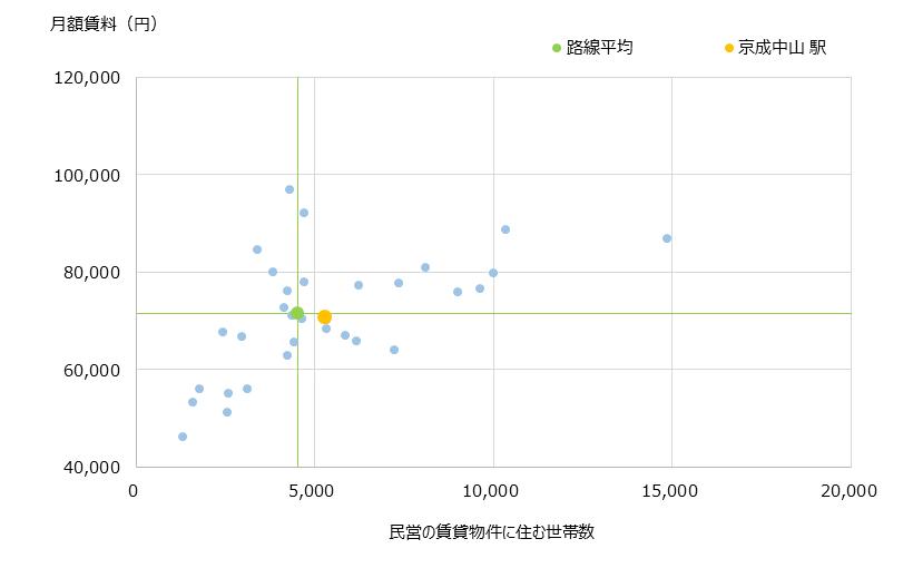 京成中山 不動産投資分析