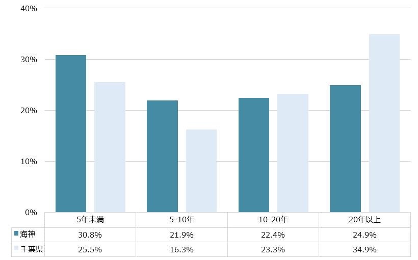 海神 不動産投資分析