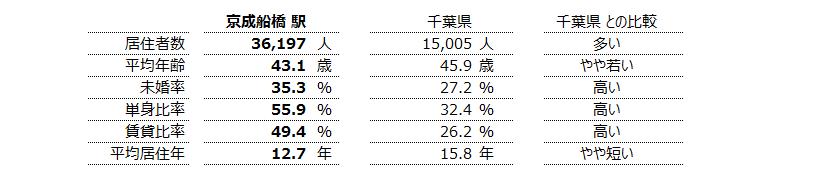 京成船橋 不動産投資分析
