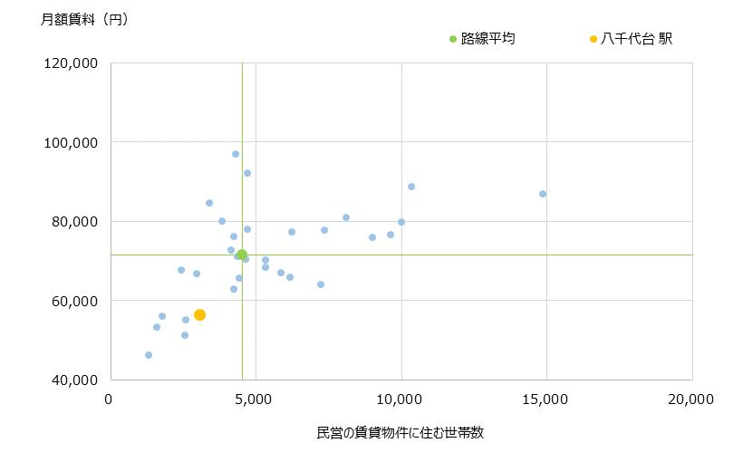 八千代台 不動産投資分析