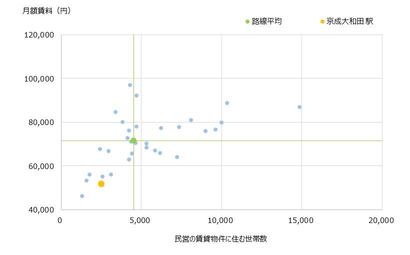 京成大和田 不動産投資分析