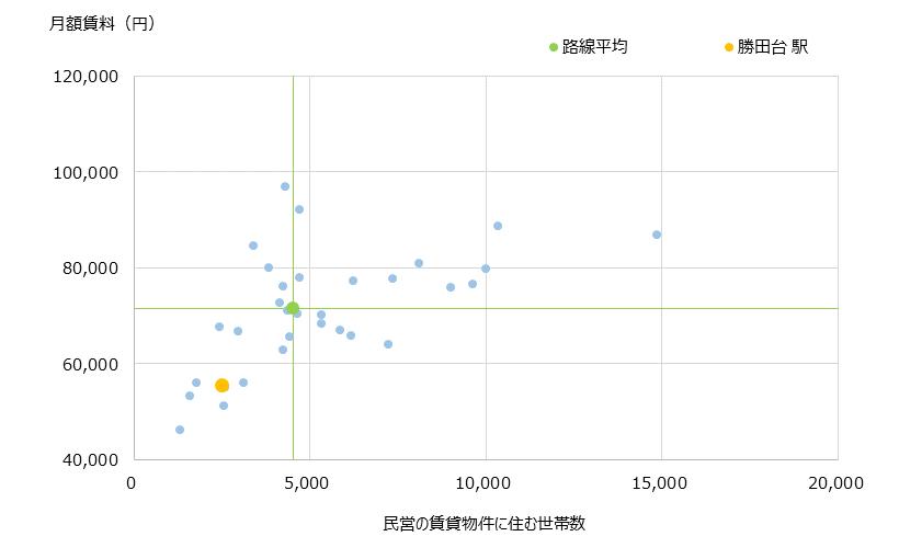 勝田台 不動産投資分析