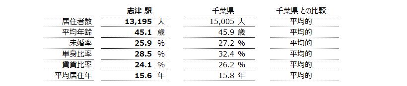 志津 不動産投資分析